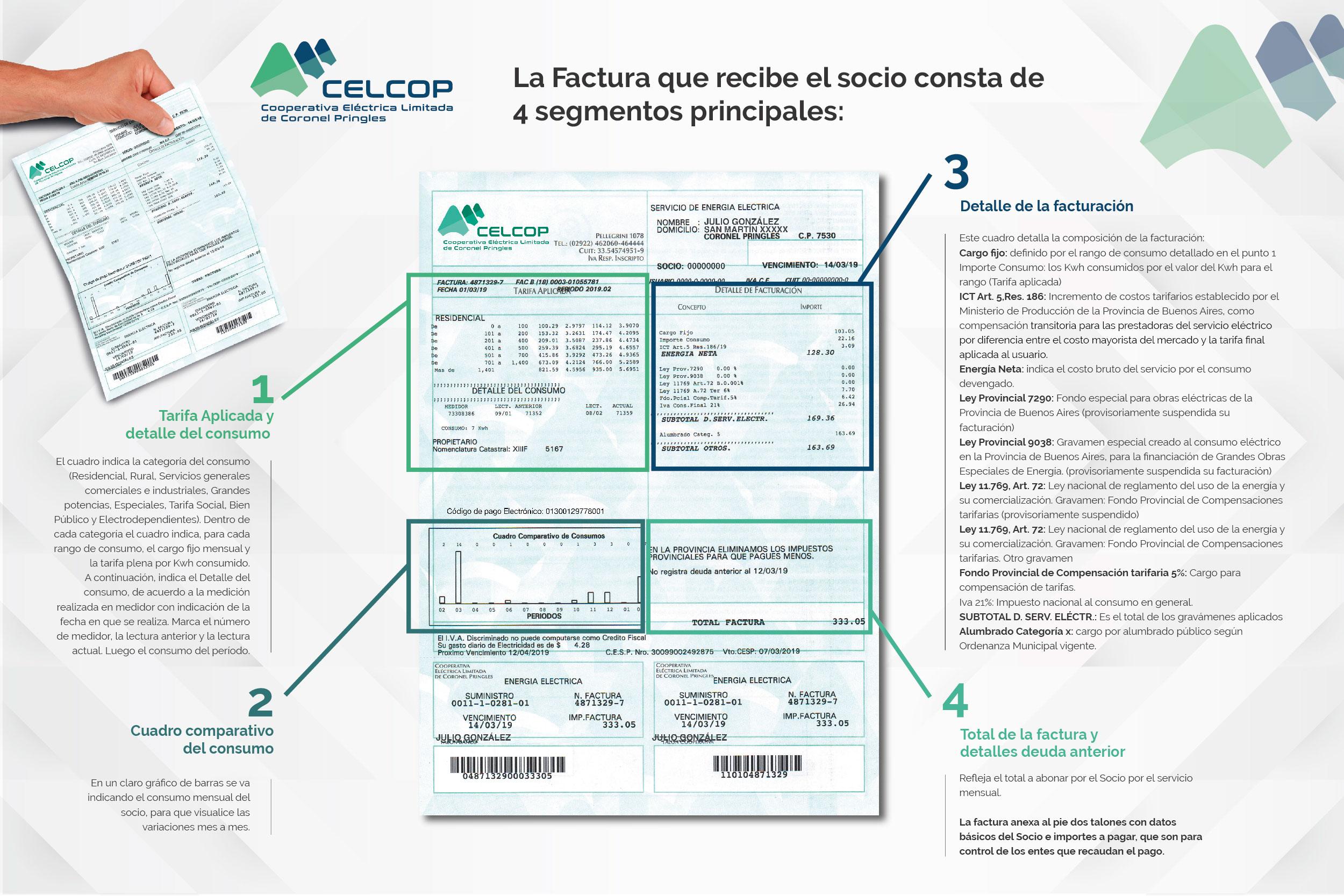 infografia-factura-celcop